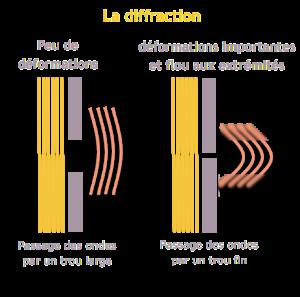 Diffraction 300x297 Les fondamentaux de la photographie : Qualité de la lumière