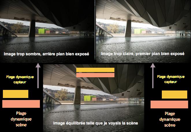 Infographie PlageDyn Les fondamentaux de la photographie : La lumière