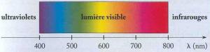 Spectre lumiere visible 300x74 Les fondamentaux de la photographie : La lumière