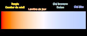 Temperature couleur 300x124 Les fondamentaux de la photographie : La lumière