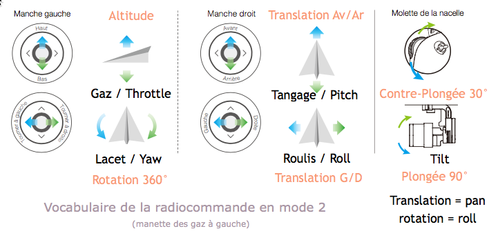 Vocabulaire de Vol - Base radiocommande DJI Phantom 3