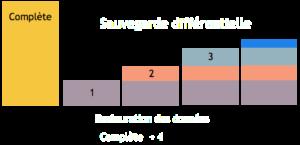 Sav diférentielle B 300x145 Sauvegarde et Archivage : Principes de Base   Matériels   Logiciels